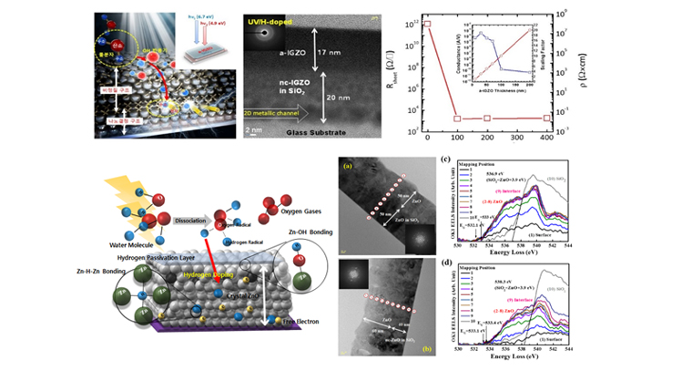 Tailoring Oxide Electronic Devices (TFT, Didoes) by Photochemical Doping and High-Mobility Channel