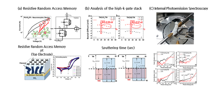 Next Generation IC Devices (Neuromorphic Synapse Memory and High-k Gate Stacks)