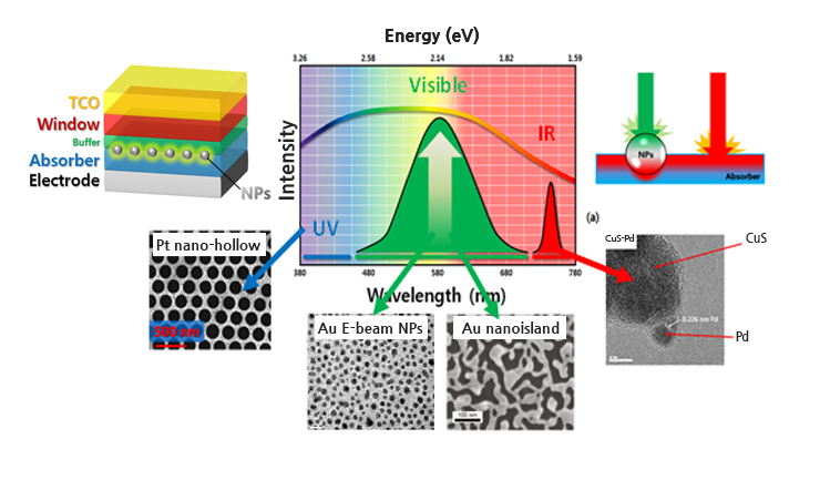 Local Surface Plasmon Effect Solar Cells Process/Analysis
